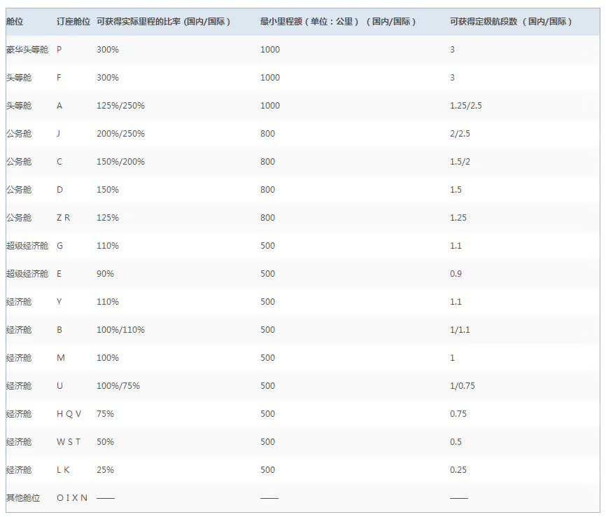 国、东、南、海四大航司新用户兑换里程票的条件1.jpg